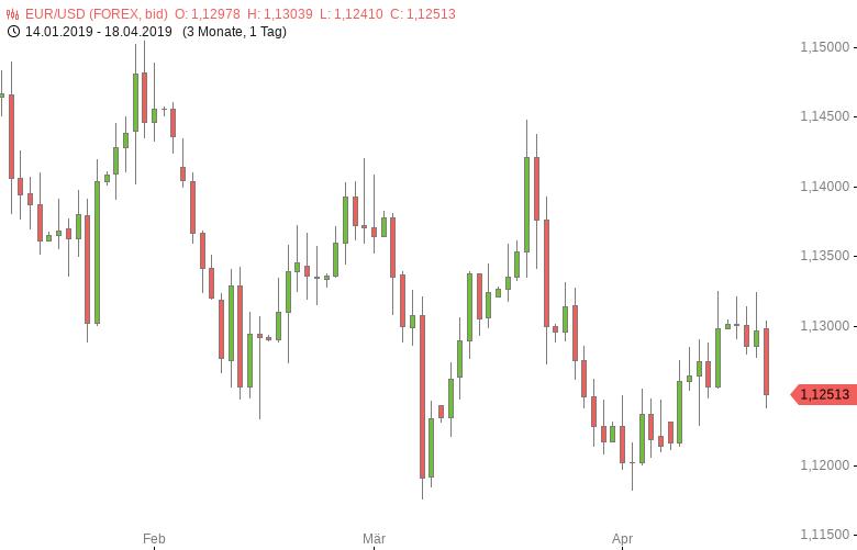 FX-Mittagsbericht-US-Dollar-geht-stark-ins-Wochenende-Tomke-Hansmann-GodmodeTrader.de-1