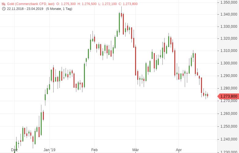 Gold: Weiter nahe 2019er-Tief