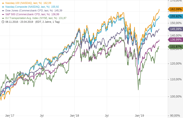 Lässt Trump die Aktienkurse weiter explodieren?