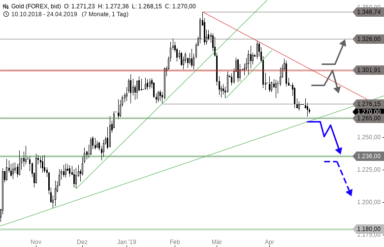 GOLD-Unter-1-290-USD-steppt-der-Bär-Chartanalyse-Thomas-May-GodmodeTrader.de-1