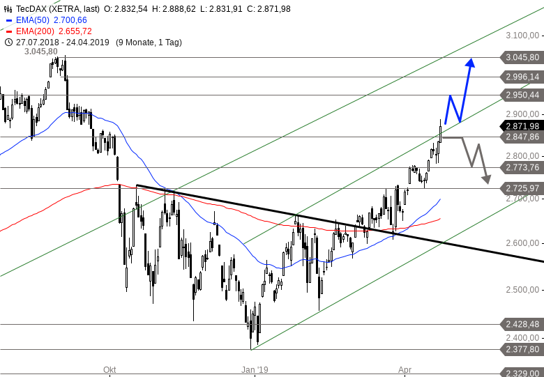 TECDAX-SAP-treibt-den-Index-Chartanalyse-Alexander-Paulus-GodmodeTrader.de-1