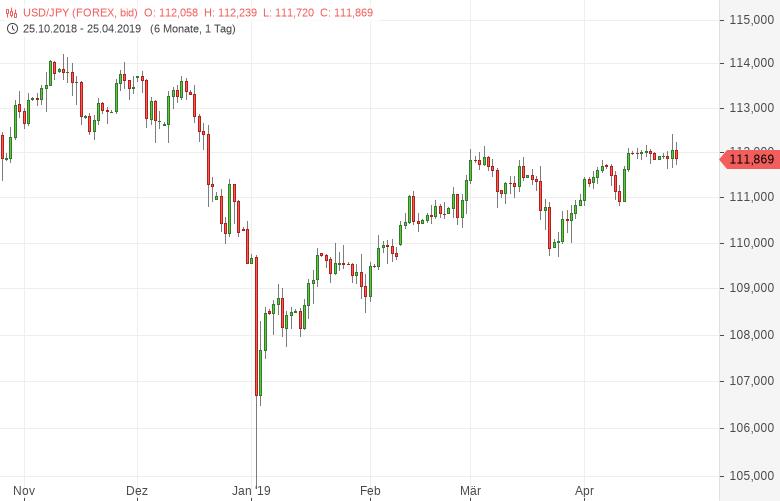 USD-JPY-BoJ-lässt-Leitzins-unverändert-Chartanalyse-Tomke-Hansmann-GodmodeTrader.de-1