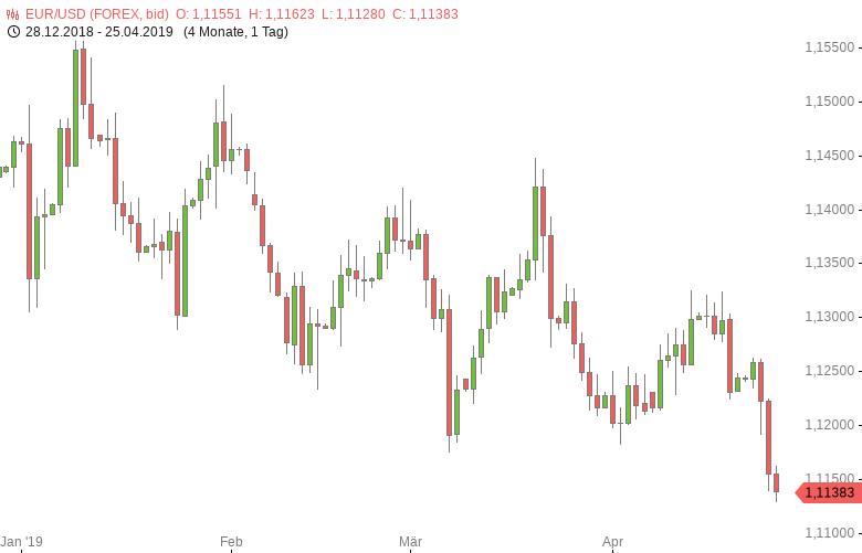 FX-Mittagsbericht-US-Dollar-klettert-auf-Zweijahreshoch-Tomke-Hansmann-GodmodeTrader.de-1