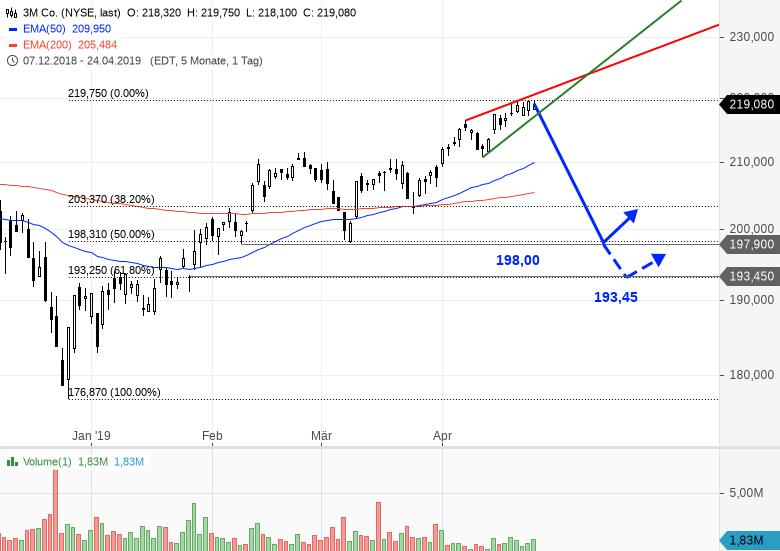 3M-Dow-Jones-Schwergewicht-nach-Prognosesenkung-im-freien-Fall-Chartanalyse-Bastian-Galuschka-GodmodeTrader.de-1