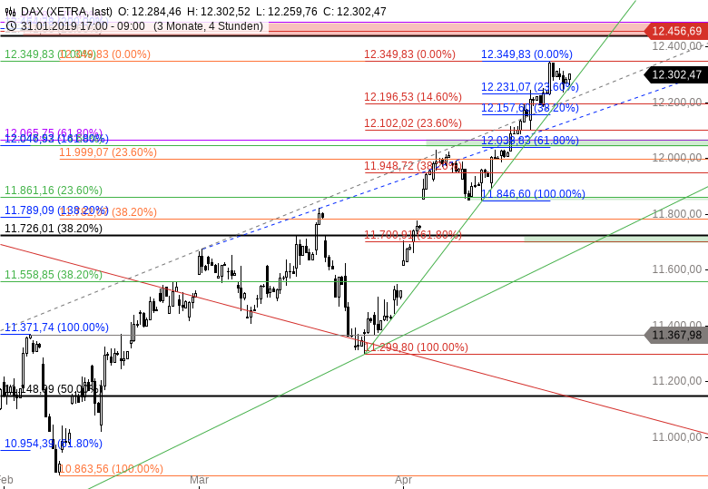 DAX-Giganten-Sell-before-May-Chartanalyse-Thomas-May-GodmodeTrader.de-2