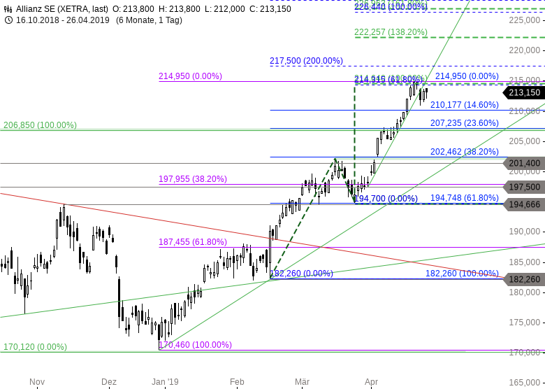 DAX-Giganten-Sell-before-May-Chartanalyse-Thomas-May-GodmodeTrader.de-5