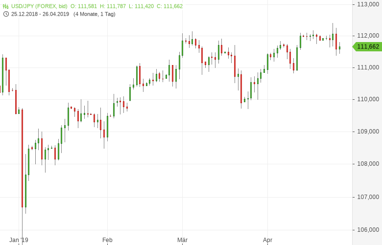 USD-JPY-Gemischte-Gemegelage-Chartanalyse-Tomke-Hansmann-GodmodeTrader.de-1