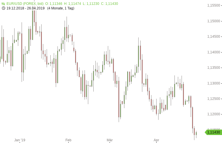 FX-Mittagsbericht-US-Dollar-im-Korrekturmodus-Tomke-Hansmann-GodmodeTrader.de-1
