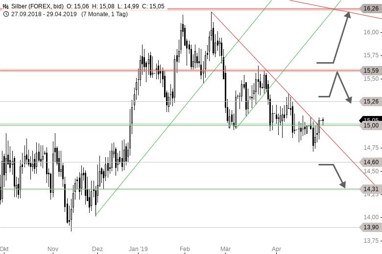 SILBER-15-00-USD-Marke-im-Fokus-Chartanalyse-Thomas-May-GodmodeTrader.de-1