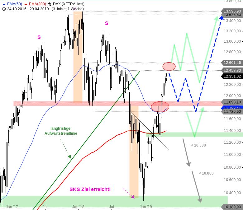 Rainman-Trading-Fahrplan-für-die-kommende-Marktschwäche-Chartanalyse-André-Rain-GodmodeTrader.de-1