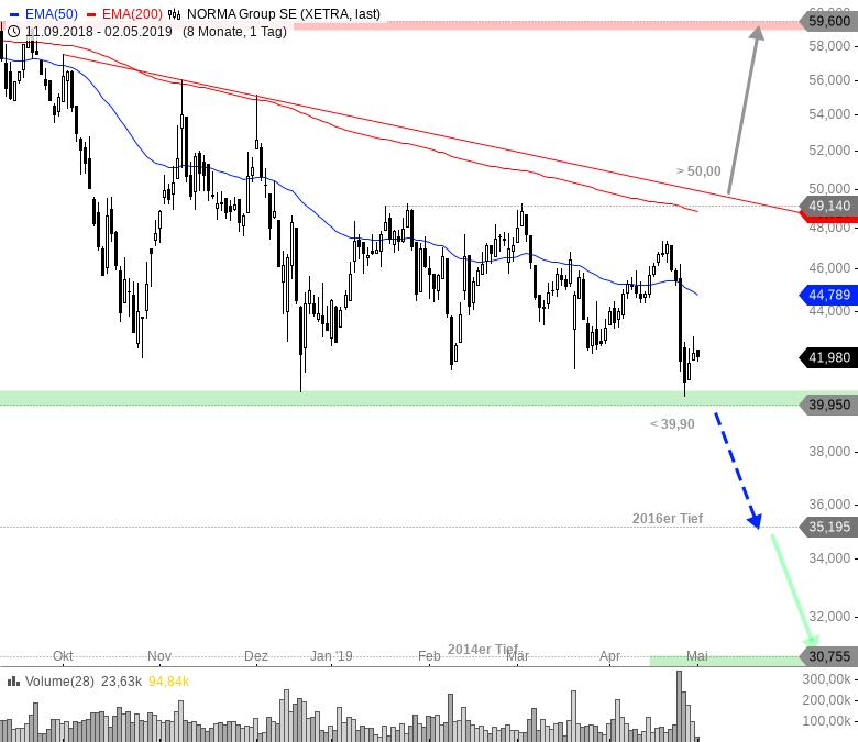 Rainman-Trading-Fahrplan-für-die-kommende-Marktschwäche-Chartanalyse-André-Rain-GodmodeTrader.de-2