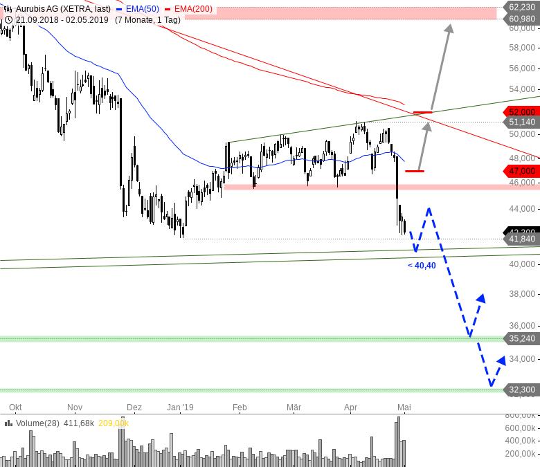 Rainman-Trading-Fahrplan-für-die-kommende-Marktschwäche-Chartanalyse-André-Rain-GodmodeTrader.de-3