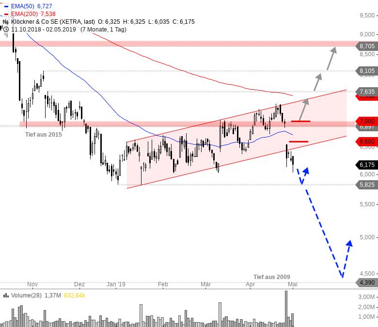 Rainman-Trading-Fahrplan-für-die-kommende-Marktschwäche-Chartanalyse-André-Rain-GodmodeTrader.de-4