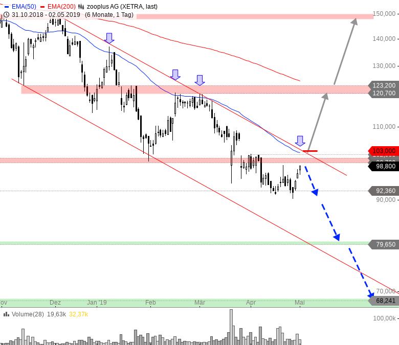 Rainman-Trading-Fahrplan-für-die-kommende-Marktschwäche-Chartanalyse-André-Rain-GodmodeTrader.de-6