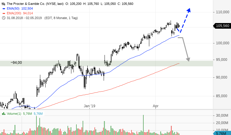Procter Gamble The Sky Is The Limit Godmodetrader