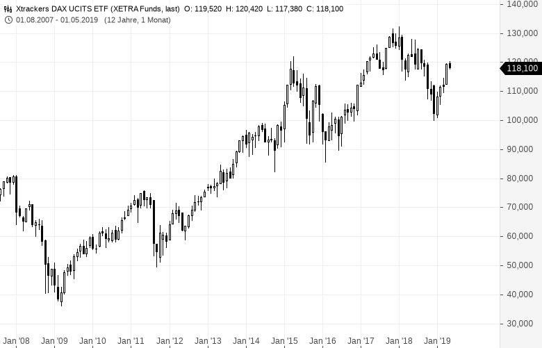 So-legen-EZB-Präsident-Draghi-und-Bundesbank-Chef-Weidmann-ihr-Geld-an-Kommentar-Oliver-Baron-GodmodeTrader.de-4