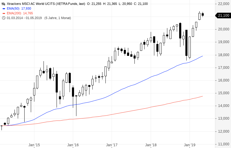 So-legen-EZB-Präsident-Draghi-und-Bundesbank-Chef-Weidmann-ihr-Geld-an-Kommentar-Oliver-Baron-GodmodeTrader.de-5