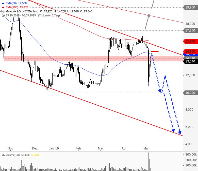 Rainman-Trading-Ein-erster-Warnschuss-am-Markt-Chartanalyse-André-Rain-GodmodeTrader.de-3