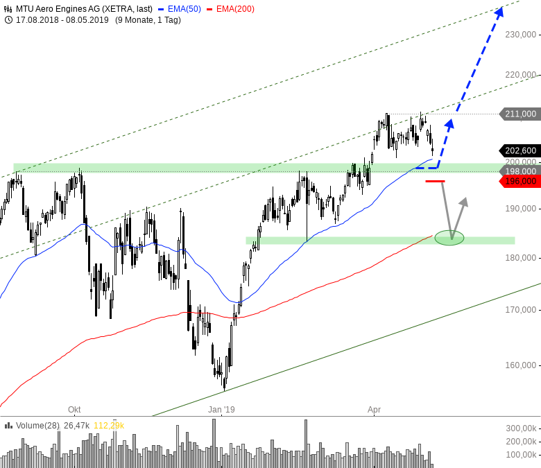 Rainman-Trading-Ein-erster-Warnschuss-am-Markt-Chartanalyse-André-Rain-GodmodeTrader.de-6