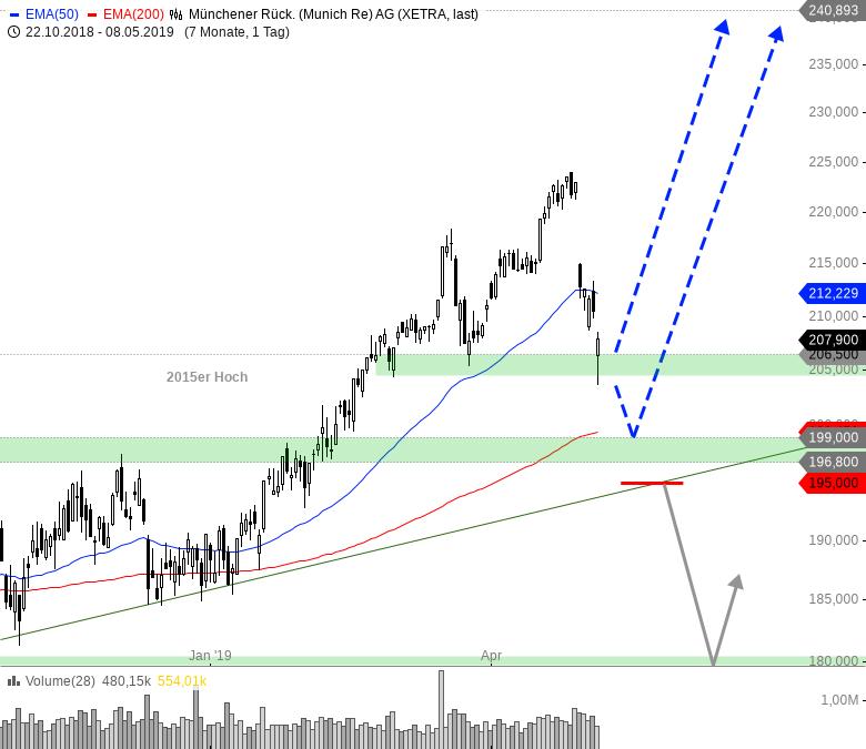 Rainman-Trading-Ein-erster-Warnschuss-am-Markt-Chartanalyse-André-Rain-GodmodeTrader.de-9