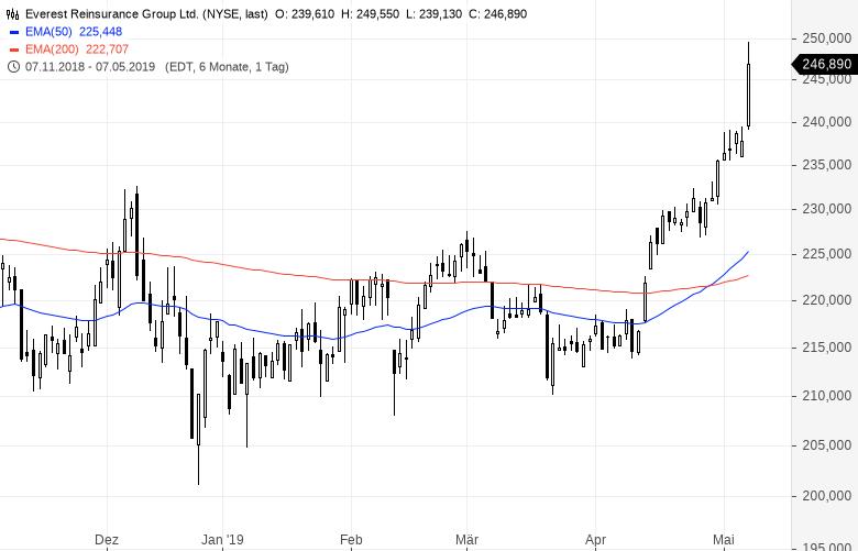 Diese-US-Aktien-strotzen-vor-Stärke-Kommentar-Oliver-Baron-GodmodeTrader.de-3