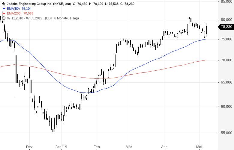 Diese-US-Aktien-strotzen-vor-Stärke-Kommentar-Oliver-Baron-GodmodeTrader.de-4