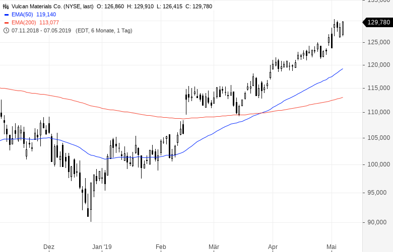 Diese-US-Aktien-strotzen-vor-Stärke-Kommentar-Oliver-Baron-GodmodeTrader.de-5