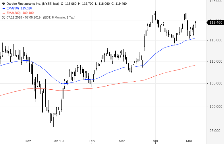 Diese-US-Aktien-strotzen-vor-Stärke-Kommentar-Oliver-Baron-GodmodeTrader.de-7