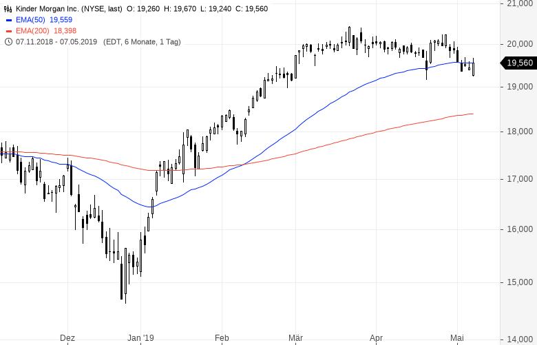Diese-US-Aktien-strotzen-vor-Stärke-Kommentar-Oliver-Baron-GodmodeTrader.de-8