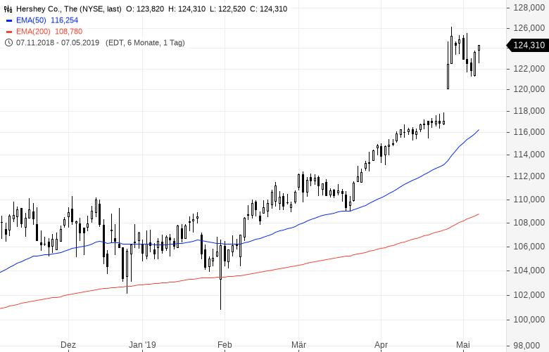 Diese-US-Aktien-strotzen-vor-Stärke-Kommentar-Oliver-Baron-GodmodeTrader.de-9