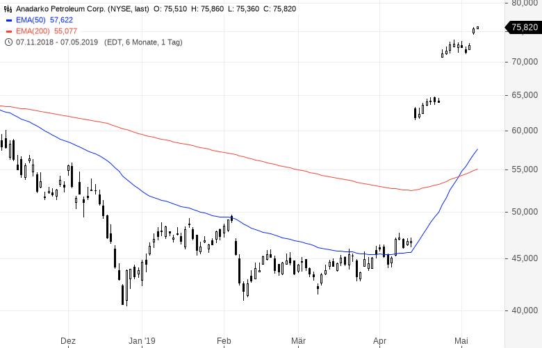 Diese-US-Aktien-strotzen-vor-Stärke-Kommentar-Oliver-Baron-GodmodeTrader.de-10
