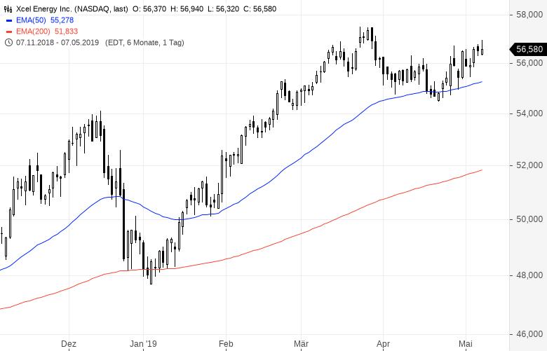Diese-US-Aktien-strotzen-vor-Stärke-Kommentar-Oliver-Baron-GodmodeTrader.de-12