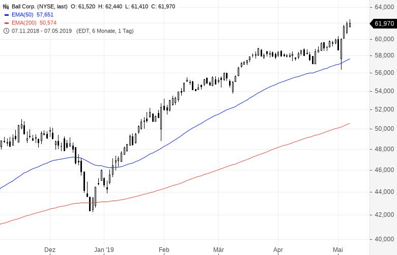 Diese-US-Aktien-strotzen-vor-Stärke-Kommentar-Oliver-Baron-GodmodeTrader.de-13