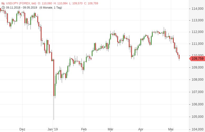 USD-JPY-fällt-auf-Dreimonatstief-Chartanalyse-Tomke-Hansmann-GodmodeTrader.de-1