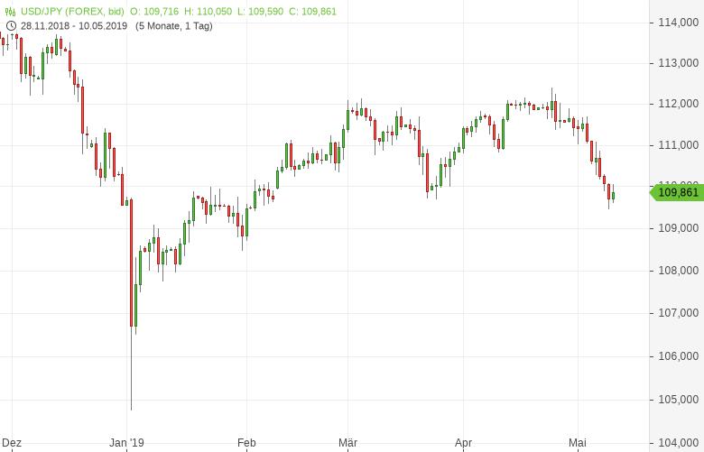USD-JPY-Erholung-vom-Dreimonatstief-Chartanalyse-Tomke-Hansmann-GodmodeTrader.de-1