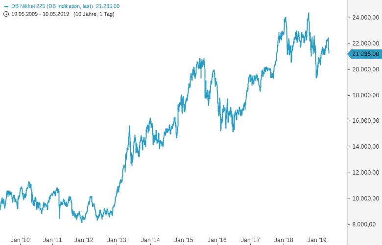 Ungeliebte-Anlageregionen-Nikkei-und-Eurostoxx-jetzt-mit-Investmentfonds-abbilden-Kommentar-Guidants-Team-GodmodeTrader.de-1