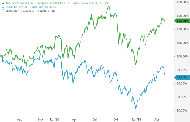 Ungeliebte-Anlageregionen-Nikkei-und-Eurostoxx-jetzt-mit-Investmentfonds-abbilden-Kommentar-Guidants-Team-GodmodeTrader.de-2