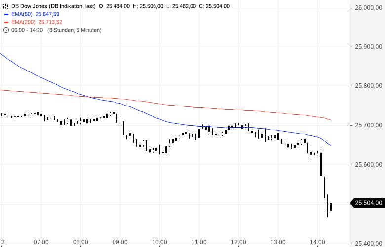 Aktienmärkte-brechen-ein-China-schlägt-im-Handelsstreit-zurück-Kommentar-Oliver-Baron-GodmodeTrader.de-1