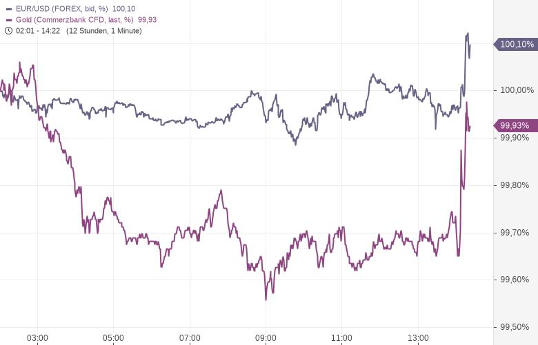 Aktienmärkte-brechen-ein-China-schlägt-im-Handelsstreit-zurück-Kommentar-Oliver-Baron-GodmodeTrader.de-2