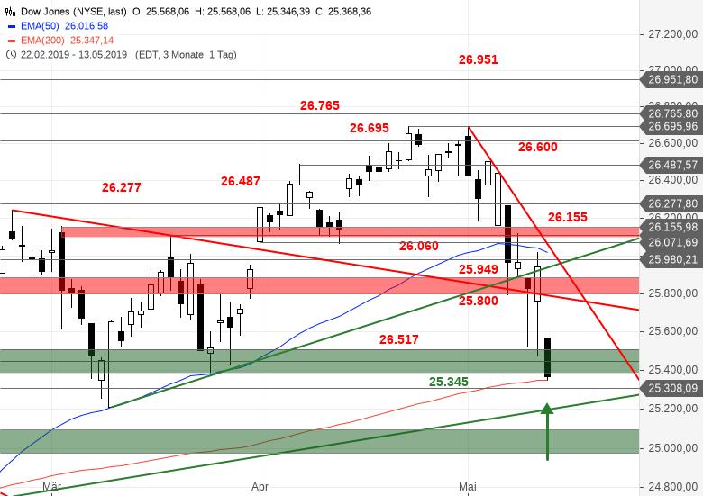 US-INDIZES-Geschafft-Dow-Jones-am-EMA200-Chartanalyse-Bastian-Galuschka-GodmodeTrader.de-2