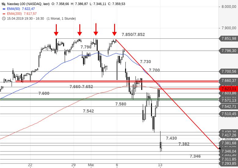 US-INDIZES-Geschafft-Dow-Jones-am-EMA200-Chartanalyse-Bastian-Galuschka-GodmodeTrader.de-4
