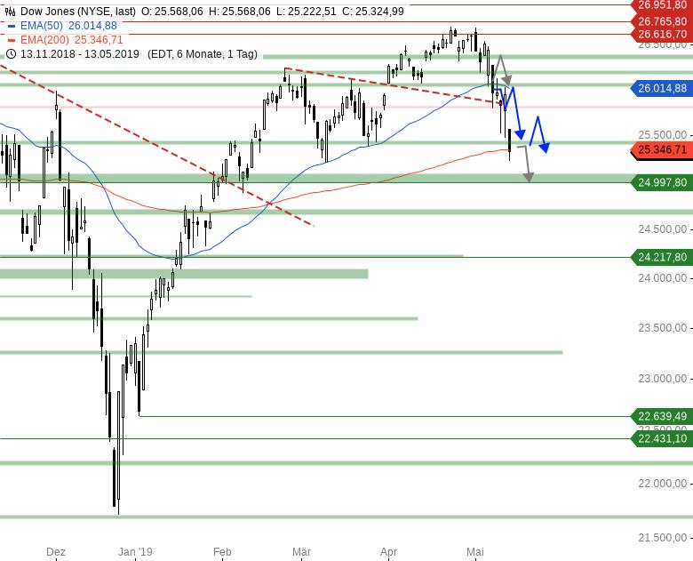 Market-Chartcheck-Indizes-könnten-leichte-Erholung-starten-Chartanalyse-Armin-Hecktor-GodmodeTrader.de-2
