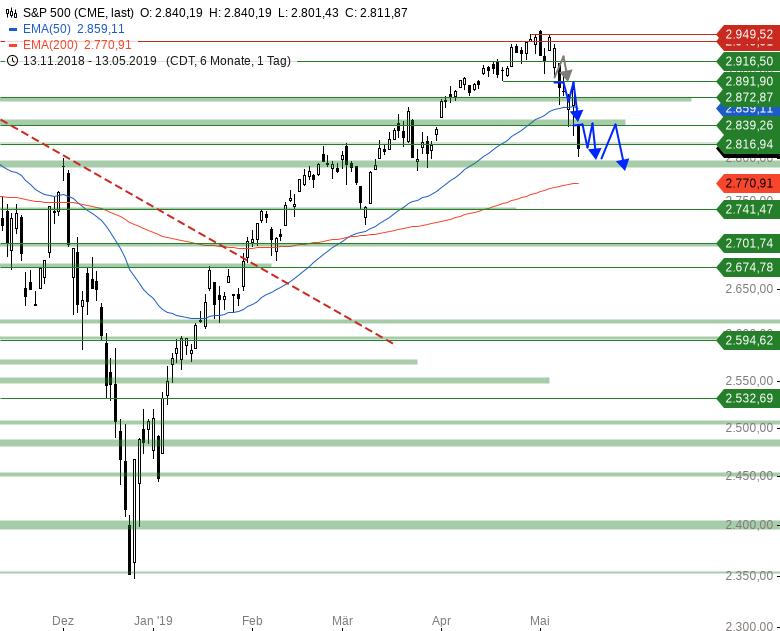Market-Chartcheck-Indizes-könnten-leichte-Erholung-starten-Chartanalyse-Armin-Hecktor-GodmodeTrader.de-3