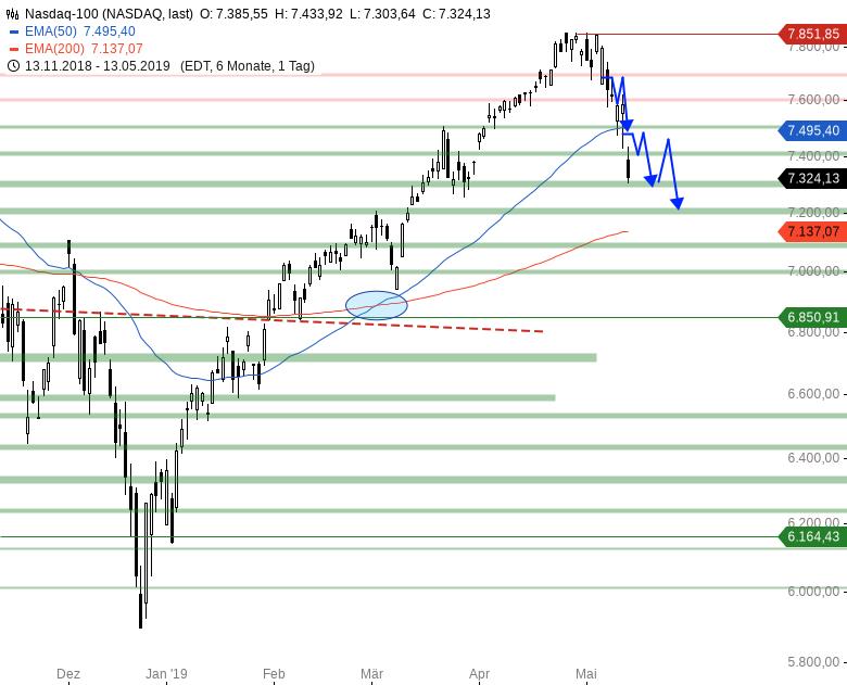 Market-Chartcheck-Indizes-könnten-leichte-Erholung-starten-Chartanalyse-Armin-Hecktor-GodmodeTrader.de-4