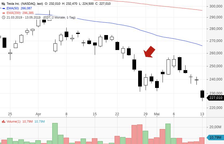 Dieser-Aktien-Experte-performt-in-fast-jeder-Marktphase-Kommentar-Jakob-Penndorf-GodmodeTrader.de-2