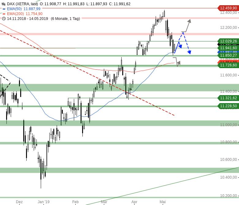 Market-Chartcheck-Ausdehnung-der-Erholung-erwartet-Chartanalyse-Armin-Hecktor-GodmodeTrader.de-1
