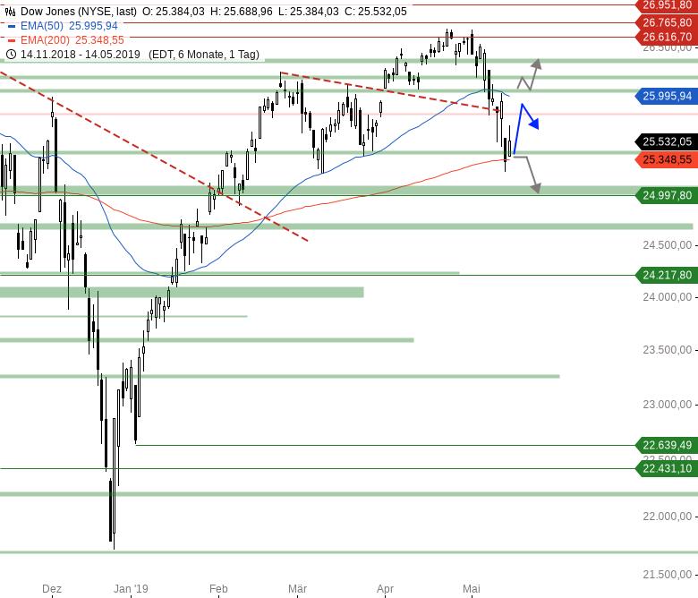 Market-Chartcheck-Ausdehnung-der-Erholung-erwartet-Chartanalyse-Armin-Hecktor-GodmodeTrader.de-2