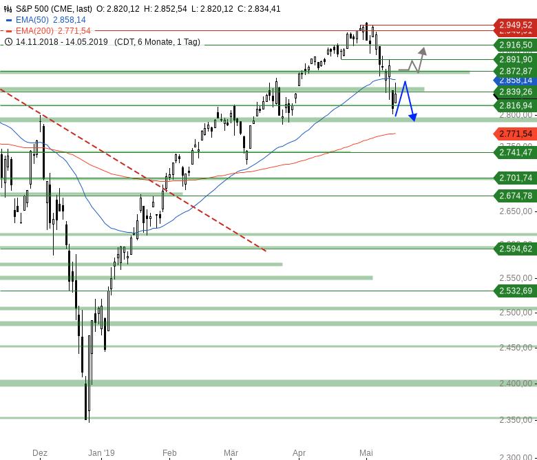 Market-Chartcheck-Ausdehnung-der-Erholung-erwartet-Chartanalyse-Armin-Hecktor-GodmodeTrader.de-3