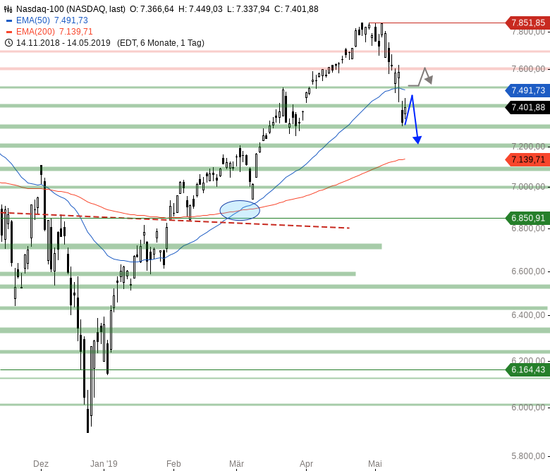 Market-Chartcheck-Ausdehnung-der-Erholung-erwartet-Chartanalyse-Armin-Hecktor-GodmodeTrader.de-4