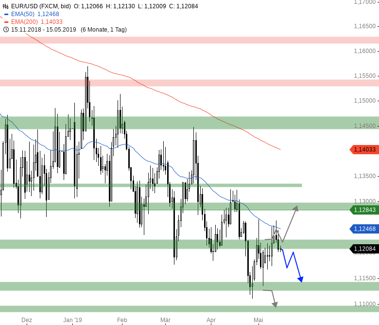 Market-Chartcheck-Ausdehnung-der-Erholung-erwartet-Chartanalyse-Armin-Hecktor-GodmodeTrader.de-5